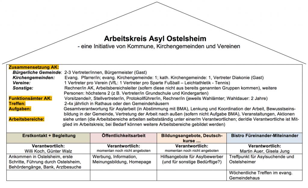 Organigram AK Asyl Ostelsheim - Januar 2016